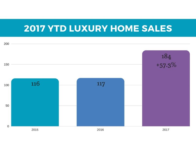YTD luxury home sales in Las Vegas