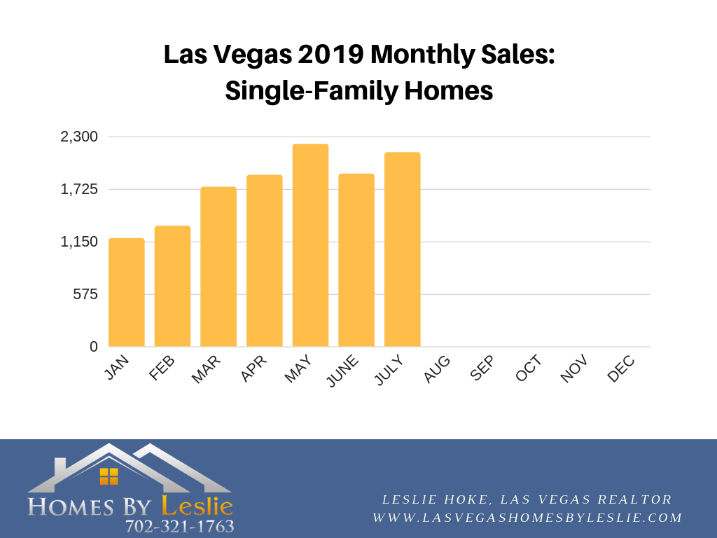 Las Vegas home stats for July 2019