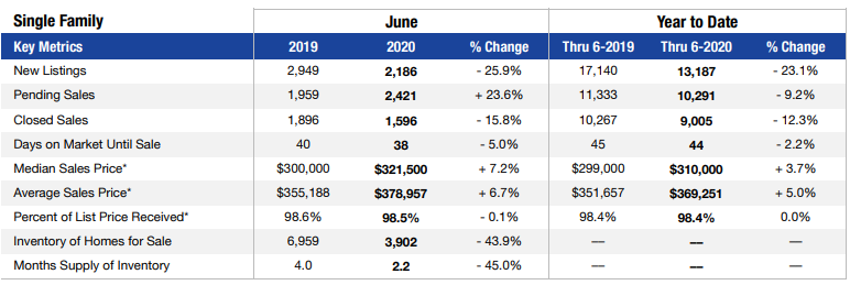 Las Vegas single-family home sales for June 2020