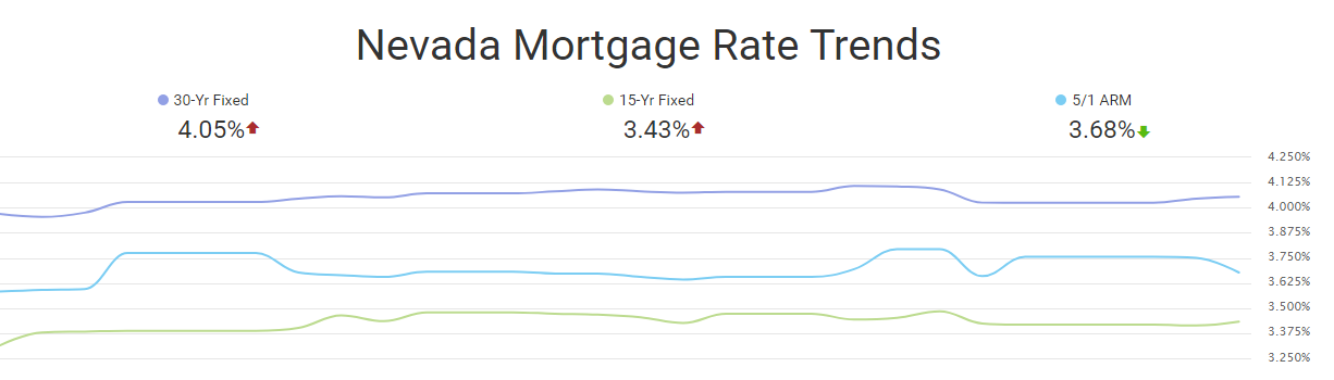 Nevada Mortgage rate trends for November 2019