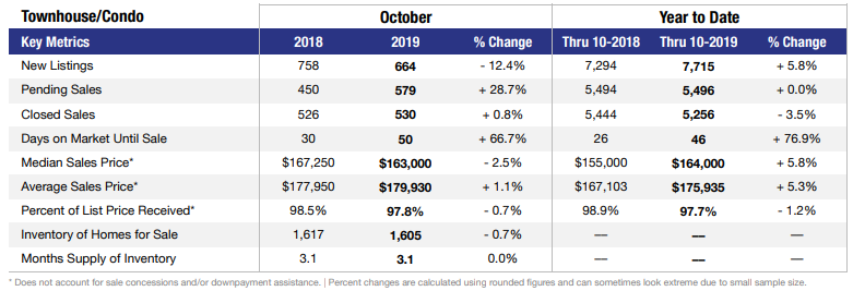 October 2019 stats for Las Vegas condos & townhomes