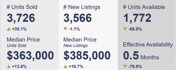 Las Vegas single-family home sales for March 2021