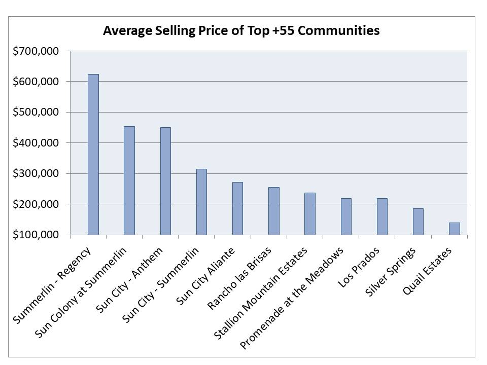 Las Vegas top selling 55+ communities