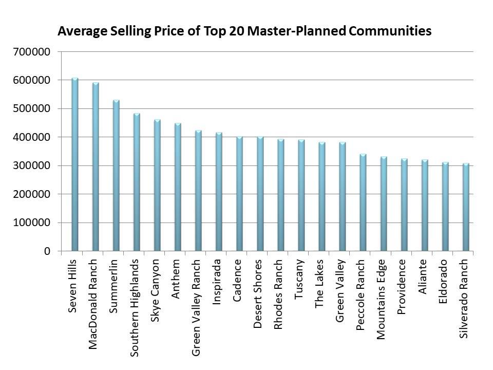 Top Las Vegas master-planned communities 2018