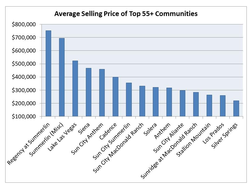 Top selling retirement neighborhoods in Las Vegas in 2020